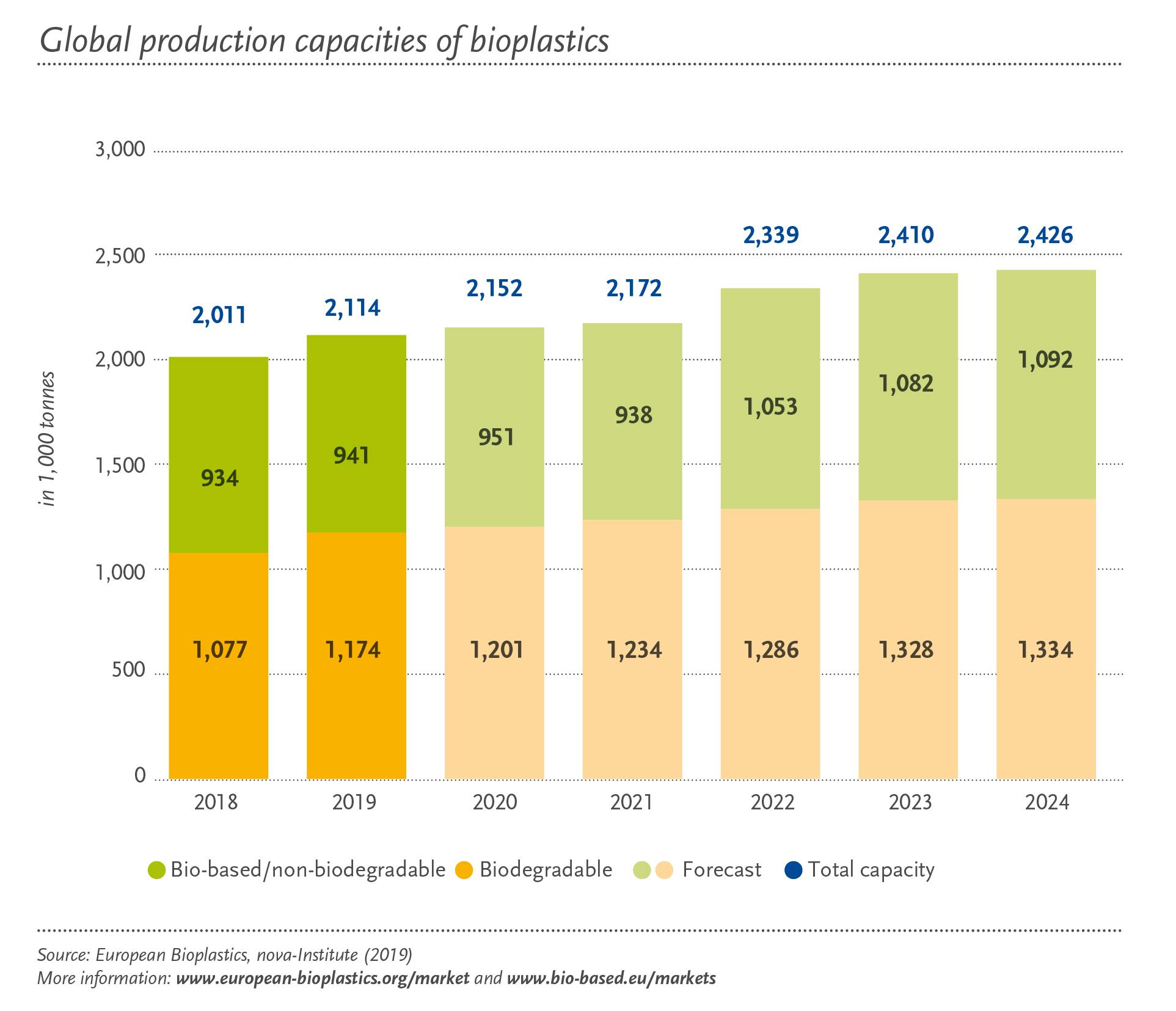 Global_Production_Capacity_2018-2024_en